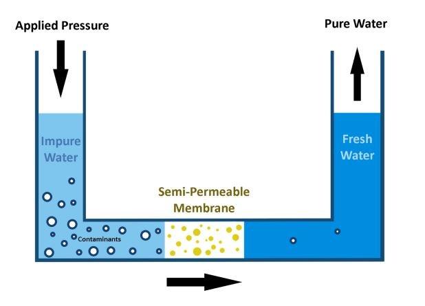 what is reverse osmosis.jpg