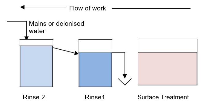 Flow Of Work