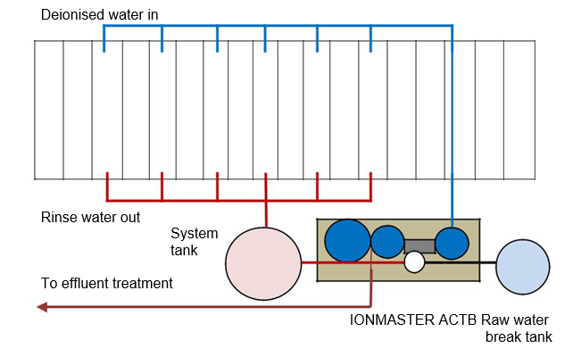 Raw Water Break Tank